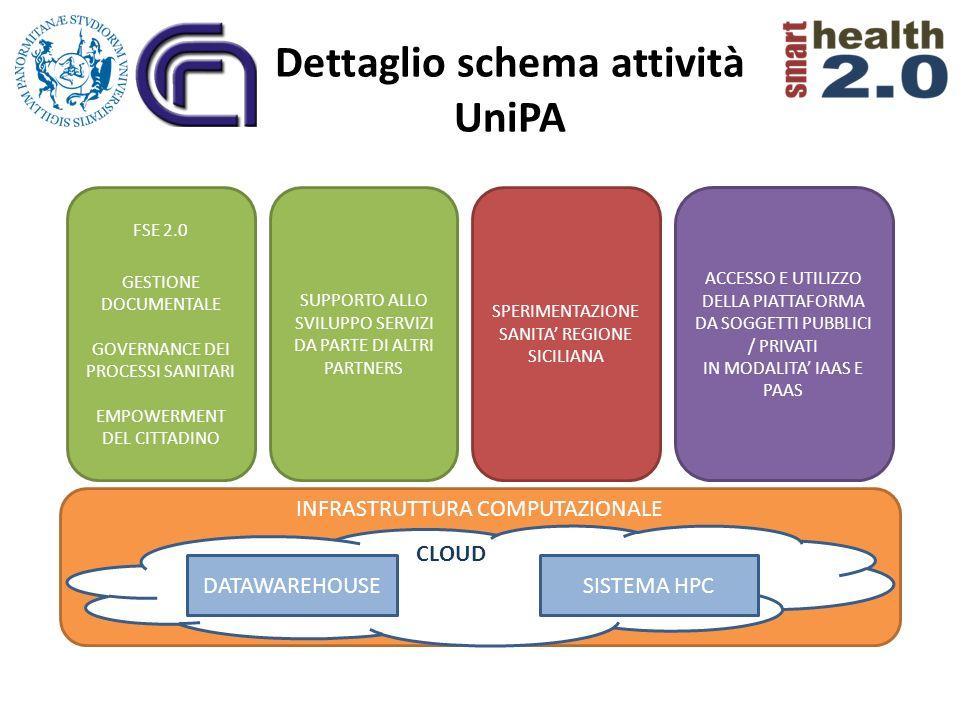 INFRASTRUTTURA COMPUTAZIONALE CLOUD Dettaglio schema attività UniPA DATAWAREHOUSESISTEMA HPC FSE 2.0 GESTIONE DOCUMENTALE GOVERNANCE DEI PROCESSI SANI