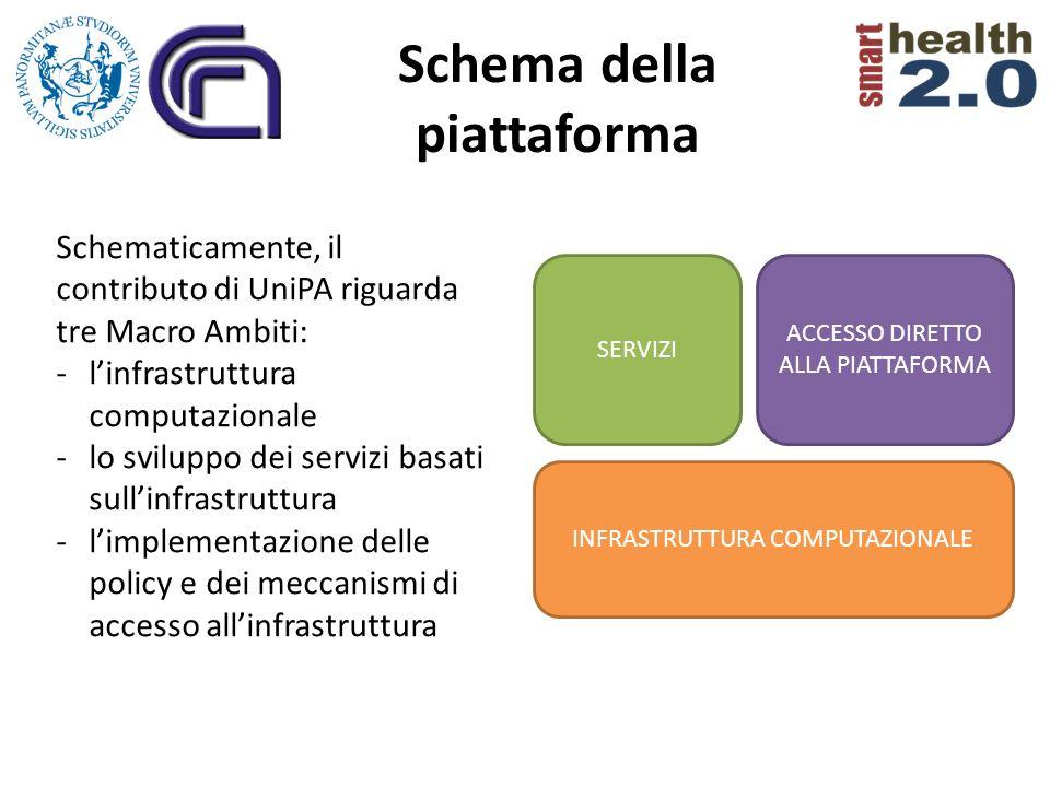 Schema della piattaforma INFRASTRUTTURA COMPUTAZIONALE SERVIZI ACCESSO DIRETTO ALLA PIATTAFORMA Schematicamente, il contributo di UniPA riguarda tre M