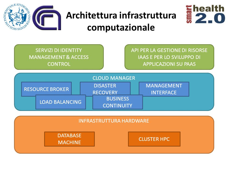 Architettura infrastruttura computazionale INFRASTRUTTURA HARDWARE DATABASE MACHINE CLUSTER HPC CLOUD MANAGER RESOURCE BROKER DISASTER RECOVERY MANAGE