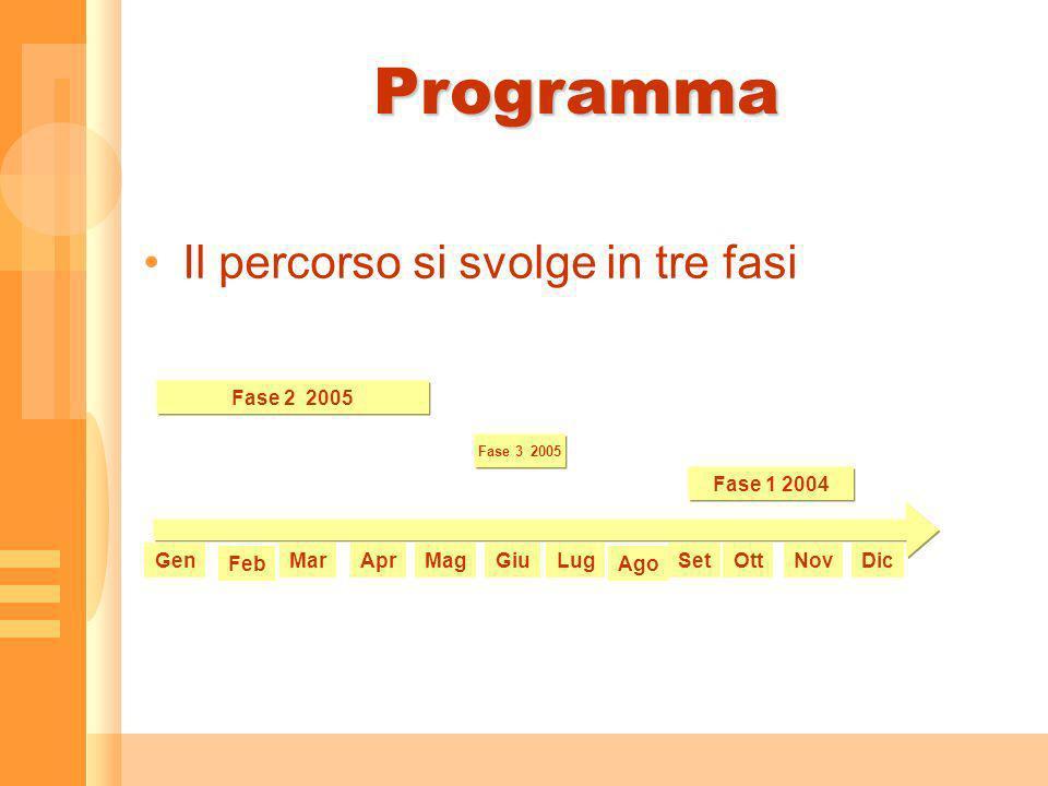 Programma Il percorso si svolge in tre fasi Fase 2 2005 Fase 1 2004 GenMarAprMagGiuLugSetOttNovDic AgoFeb Fase 3 2005