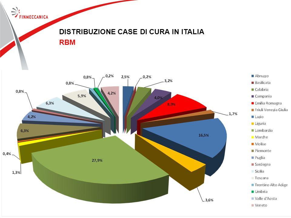 12 DISTRIBUZIONE CASE DI CURA IN ITALIA RBM