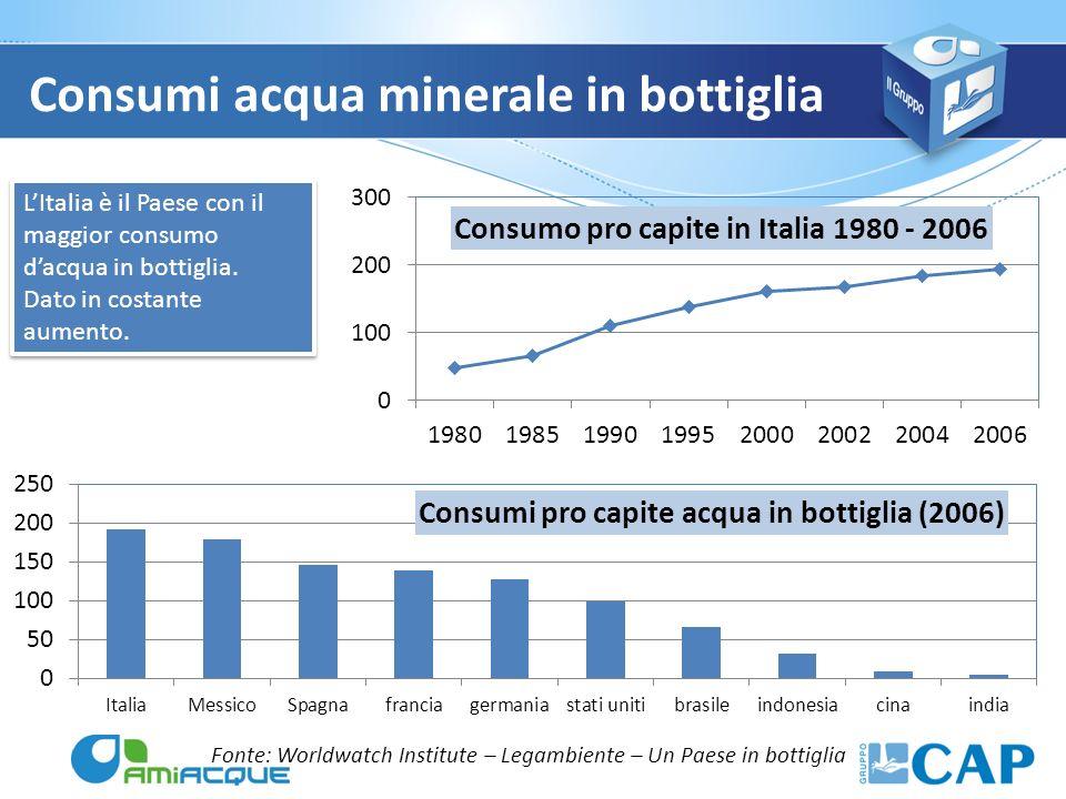 Consumi acqua minerale in bottiglia Fonte: Worldwatch Institute – Legambiente – Un Paese in bottiglia LItalia è il Paese con il maggior consumo dacqua