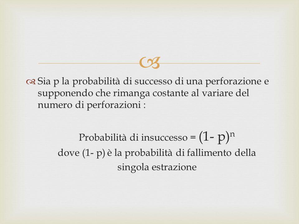 Sia p la probabilità di successo di una perforazione e supponendo che rimanga costante al variare del numero di perforazioni : Probabilità di insuccesso = (1- p) n dove (1- p) è la probabilità di fallimento della singola estrazione