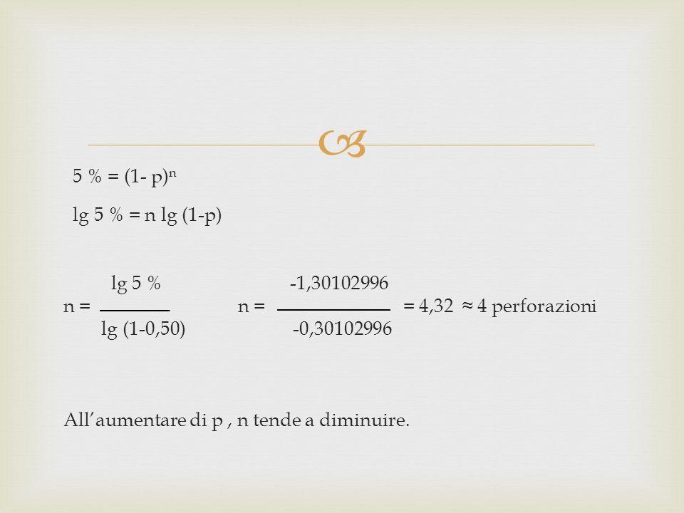 5 % = (1- p) n lg 5 % = n lg (1-p) lg 5 % -1,30102996 n = n = = 4,32 4 perforazioni lg (1-0,50) -0,30102996 Allaumentare di p, n tende a diminuire.