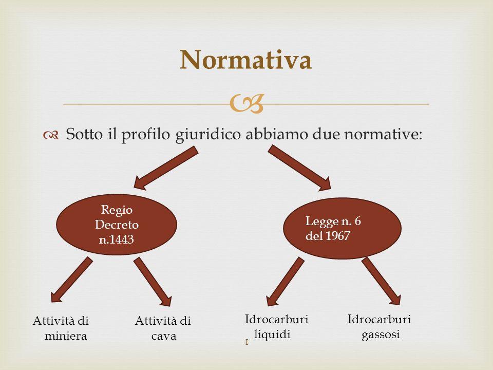 Sotto il profilo giuridico abbiamo due normative: Normativa Regio Decreto n.1443 Legge n.