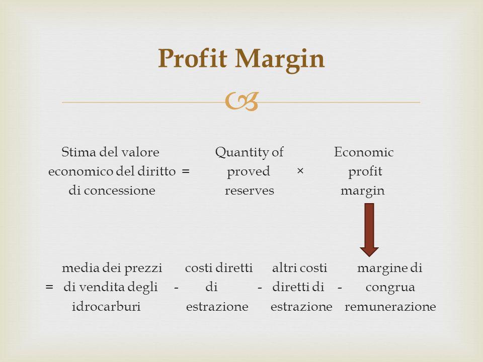 Stima del valore Quantity of Economic economico del diritto = proved × profit di concessione reserves margin media dei prezzi costi diretti altri cost