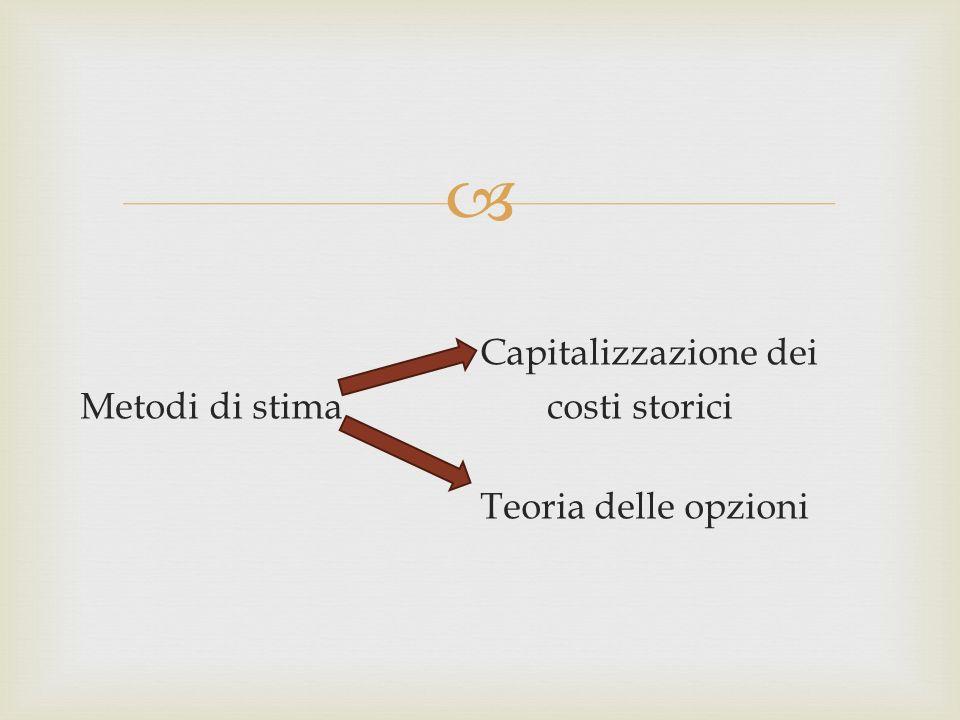 Capitalizzazione dei Metodi di stima costi storici Teoria delle opzioni