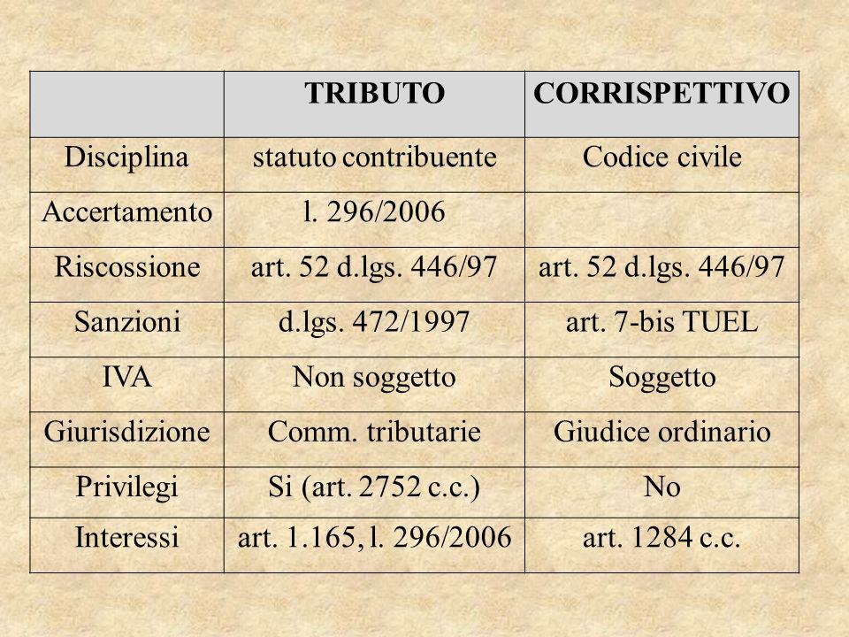 TRIBUTOCORRISPETTIVO Disciplinastatuto contribuenteCodice civile Accertamentol. 296/2006 Riscossioneart. 52 d.lgs. 446/97 Sanzionid.lgs. 472/1997art.