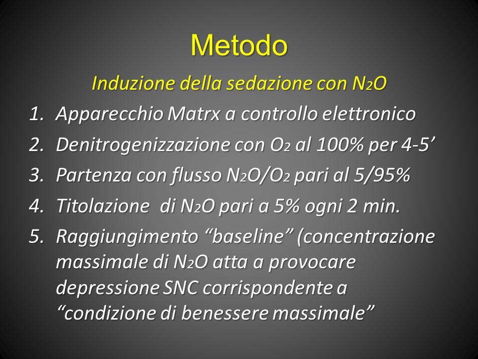 Metodo Induzione della sedazione con N 2 O 1.Apparecchio Matrx a controllo elettronico 2.Denitrogenizzazione con O 2 al 100% per 4-5 3.Partenza con flusso N 2 O/O 2 pari al 5/95% 4.Titolazione di N 2 O pari a 5% ogni 2 min.