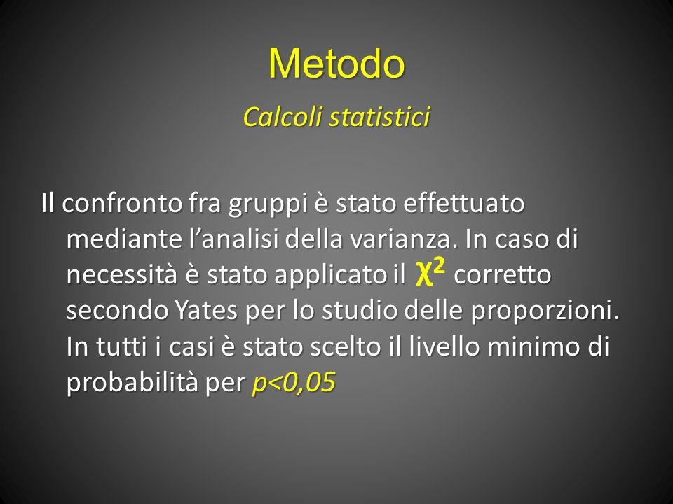 Metodo Calcoli statistici Il confronto fra gruppi è stato effettuato mediante lanalisi della varianza.