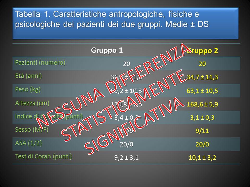 Tabella 1.Caratteristiche antropologiche, fisiche e psicologiche dei pazienti dei due gruppi.