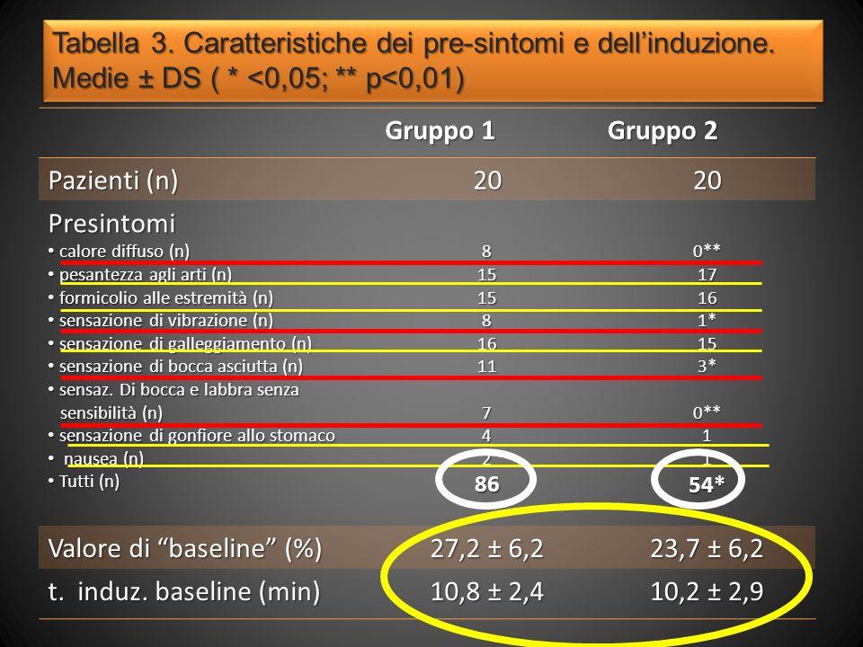 Tabella 3.Caratteristiche dei pre-sintomi e dellinduzione.
