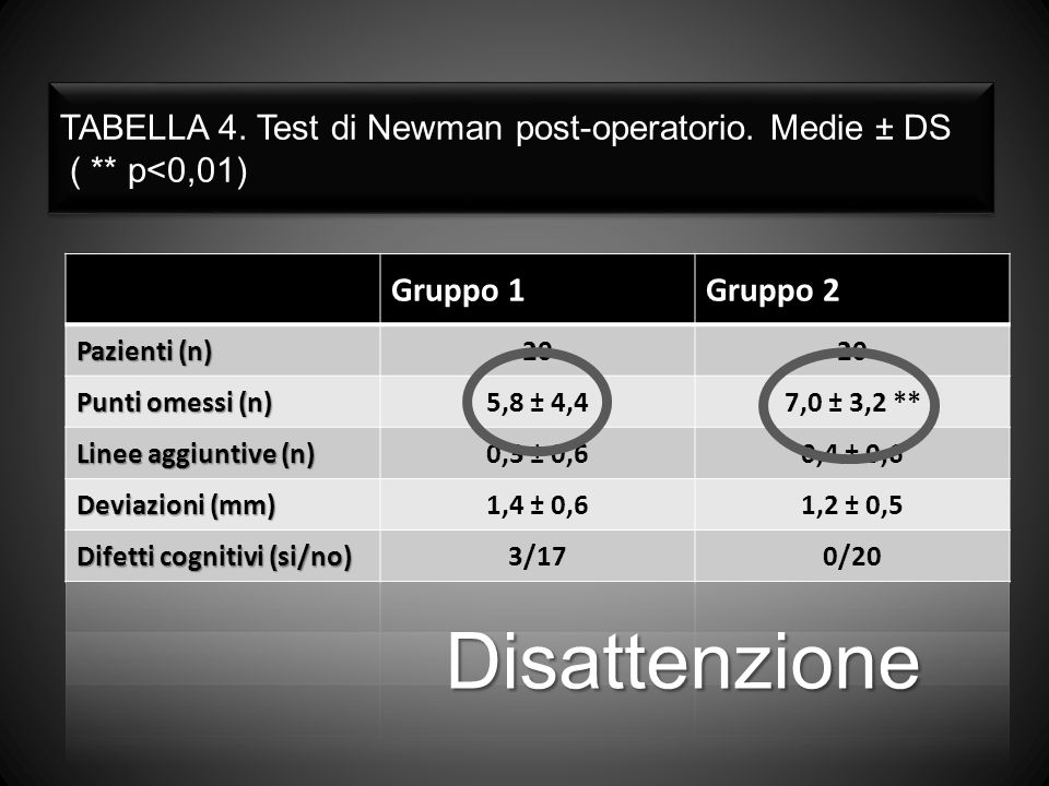 TABELLA 4. Test di Newman post-operatorio. Medie ± DS ( ** p<0,01) Disattenzione