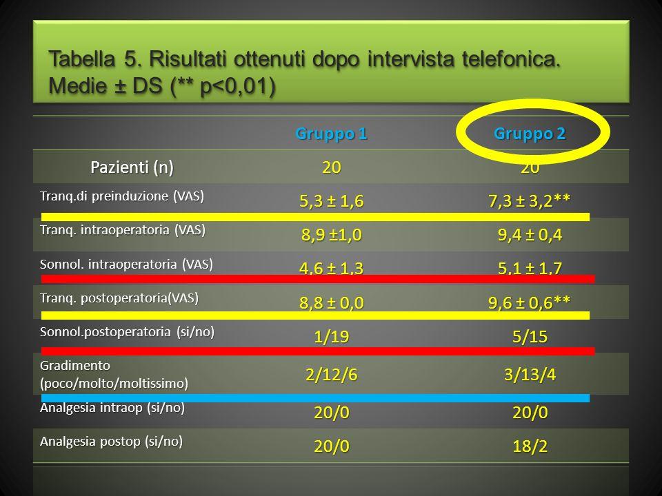 Tabella 5. Risultati ottenuti dopo intervista telefonica. Medie ± DS (** p<0,01)