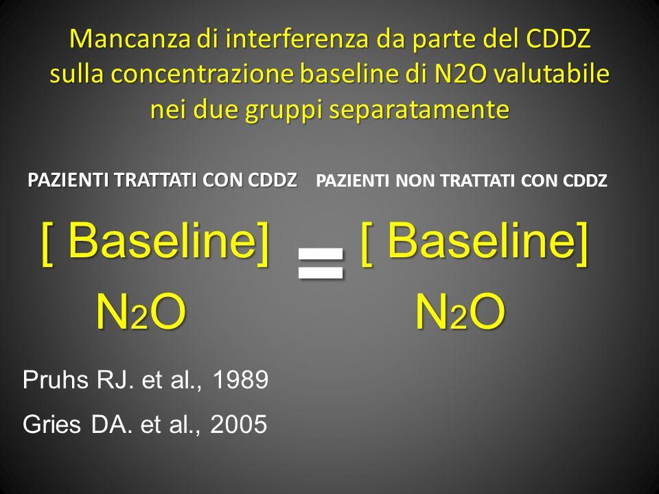 Mancanza di interferenza da parte del CDDZ sulla concentrazione baseline di N2O valutabile nei due gruppi separatamente PAZIENTI TRATTATI CON CDDZ [ Baseline] N 2 O N 2 O PAZIENTI NON TRATTATI CON CDDZ [ Baseline] N 2 O N 2 O= Pruhs RJ.