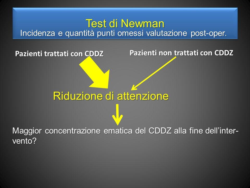 Test di Newman Pazienti trattati con CDDZ Pazienti non trattati con CDDZ Riduzione di attenzione Maggior concentrazione ematica del CDDZ alla fine dellinter- vento.