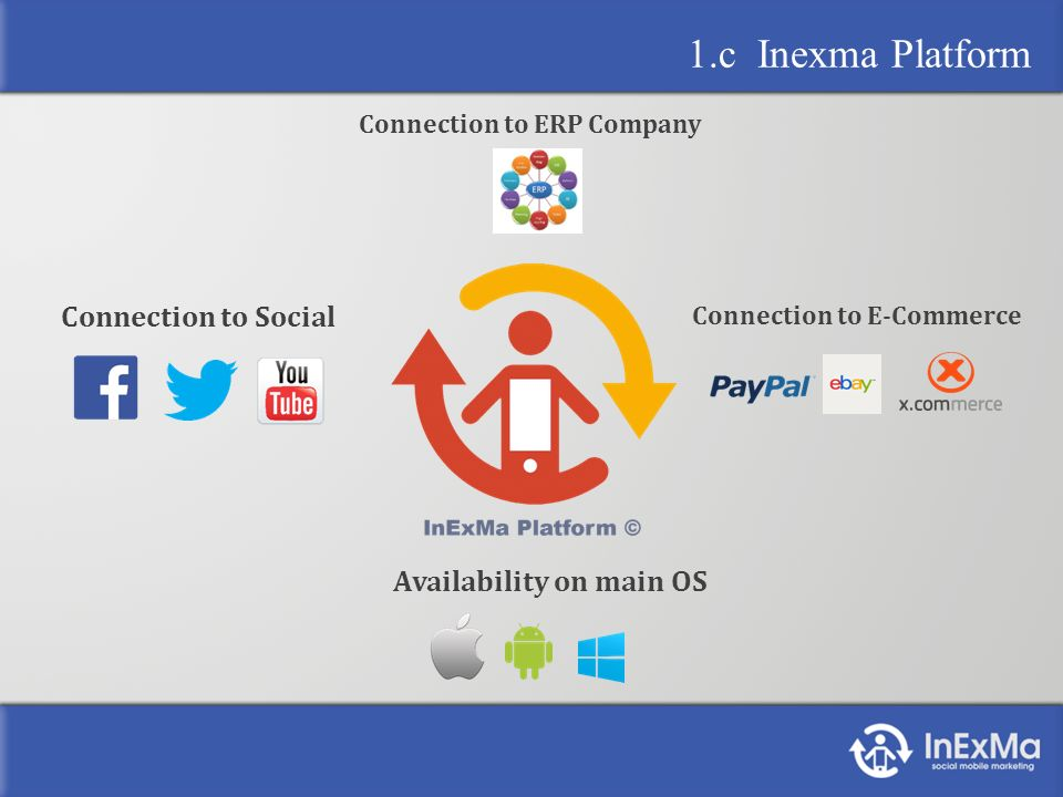 1.c Inexma Platform Connection to Social Availability on main OS Connection to E-Commerce Connection to ERP Company