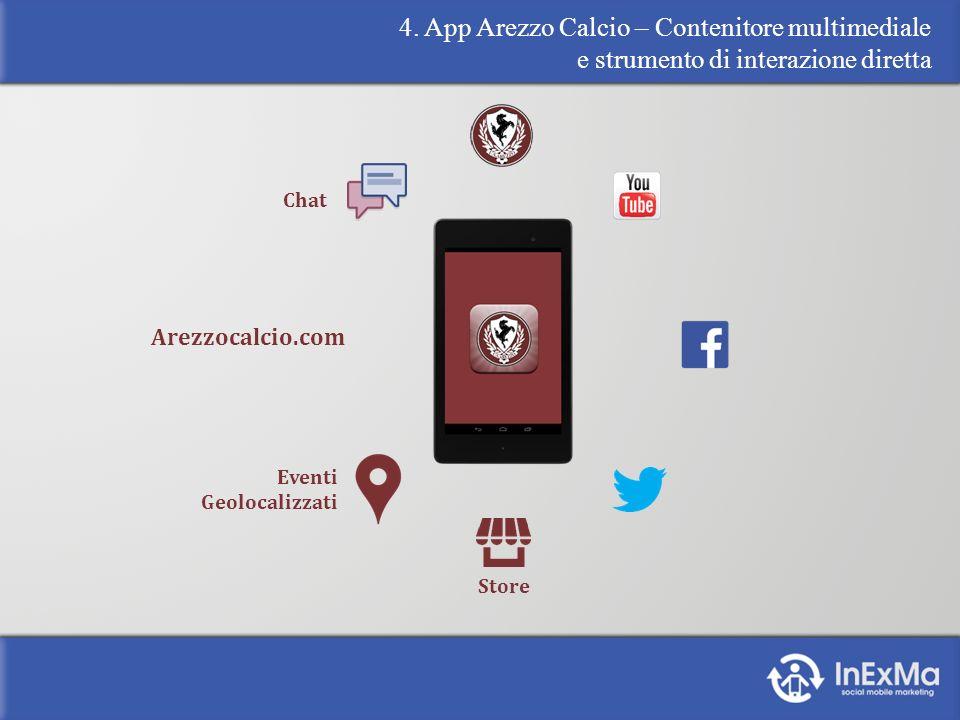 4. App Arezzo Calcio – Contenitore multimediale e strumento di interazione diretta Arezzocalcio.com Store Eventi Geolocalizzati Chat