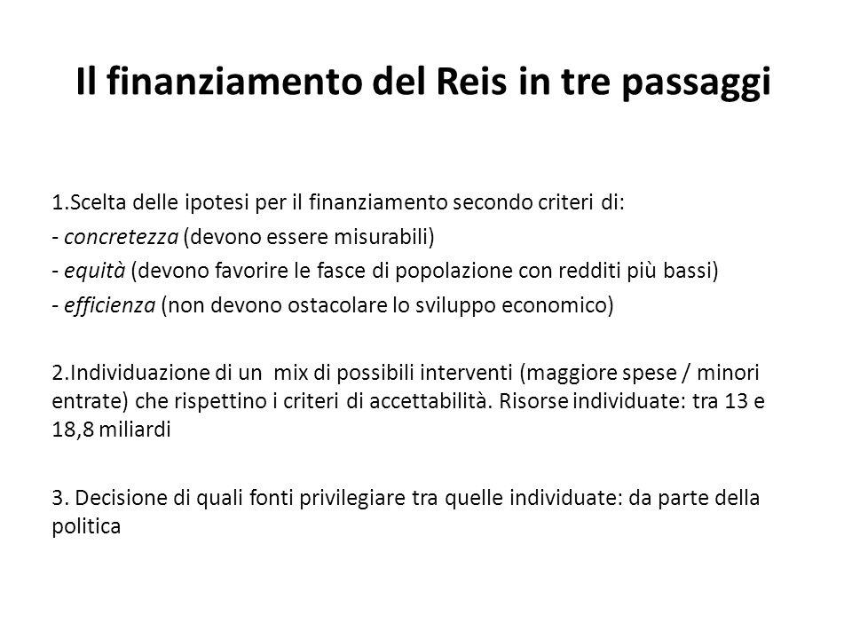 Il finanziamento del Reis in tre passaggi 1.Scelta delle ipotesi per il finanziamento secondo criteri di: - concretezza (devono essere misurabili) - e
