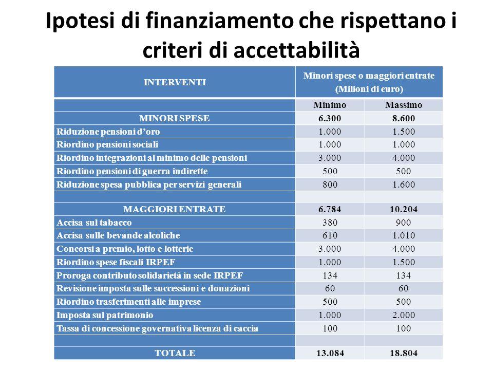 Ipotesi di finanziamento che rispettano i criteri di accettabilità INTERVENTI Minori spese o maggiori entrate (Milioni di euro) MinimoMassimo MINORI S