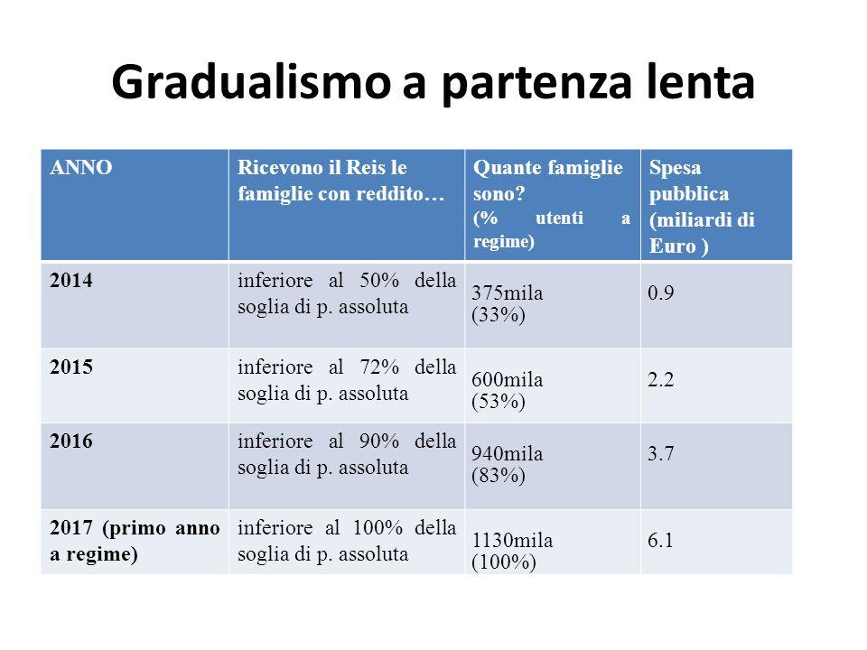 Gradualismo a partenza lenta ANNORicevono il Reis le famiglie con reddito… Quante famiglie sono? (% utenti a regime) Spesa pubblica (miliardi di Euro