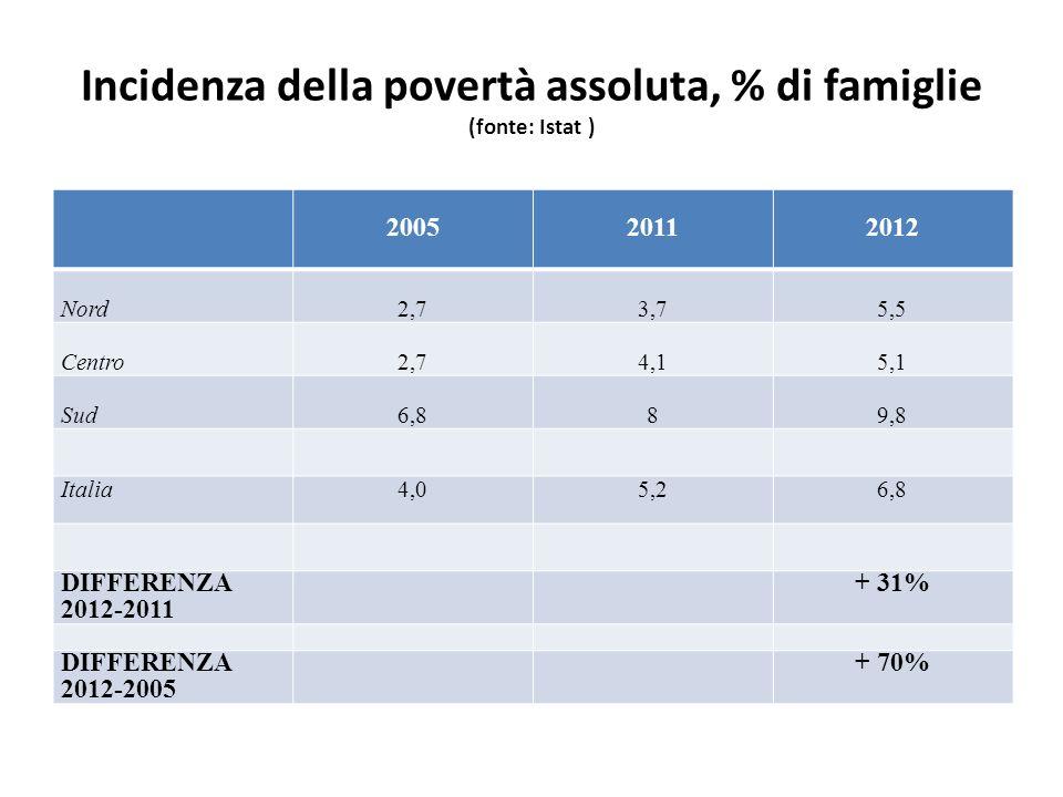 Incidenza della povertà assoluta, % di famiglie (fonte: Istat ) 200520112012 Nord2,73,75,5 Centro2,74,15,1 Sud6,889,8 Italia4,05,26,8 DIFFERENZA 2012-