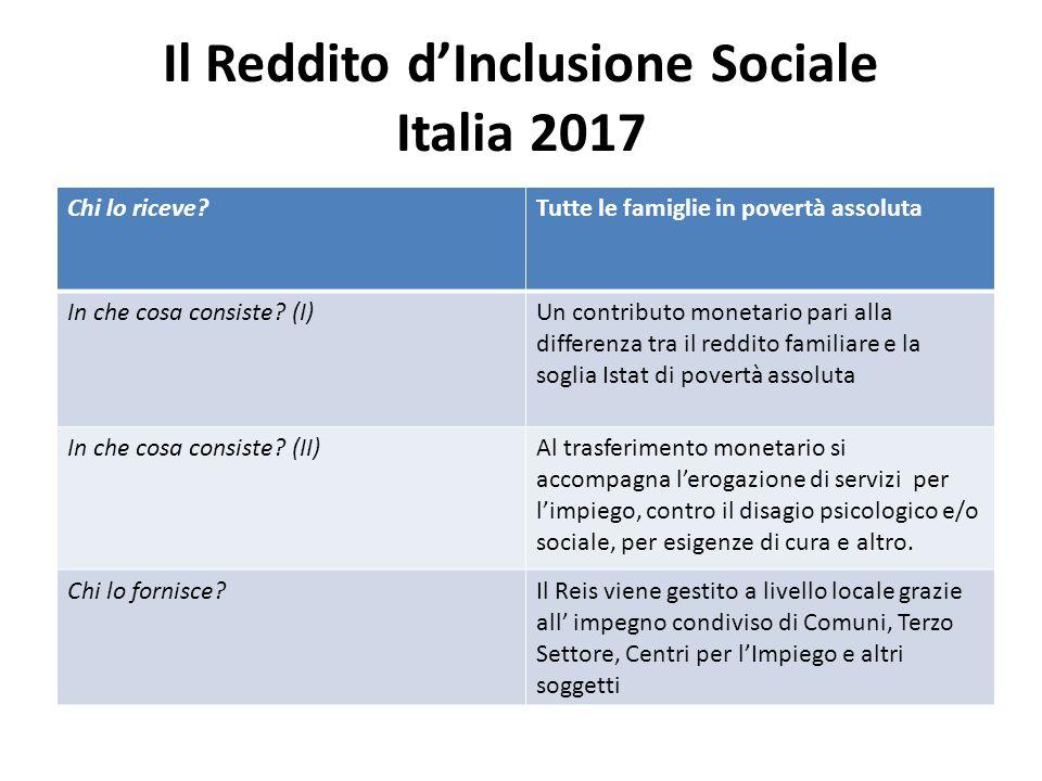 Il Reddito dInclusione Sociale Italia 2017 Chi lo riceve?Tutte le famiglie in povertà assoluta In che cosa consiste? (I)Un contributo monetario pari a
