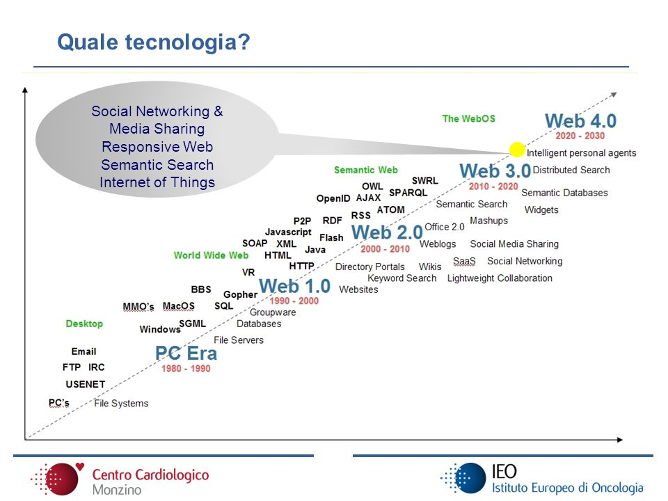 Social Networking & Media Sharing Responsive Web Semantic Search Internet of Things Quale tecnologia?