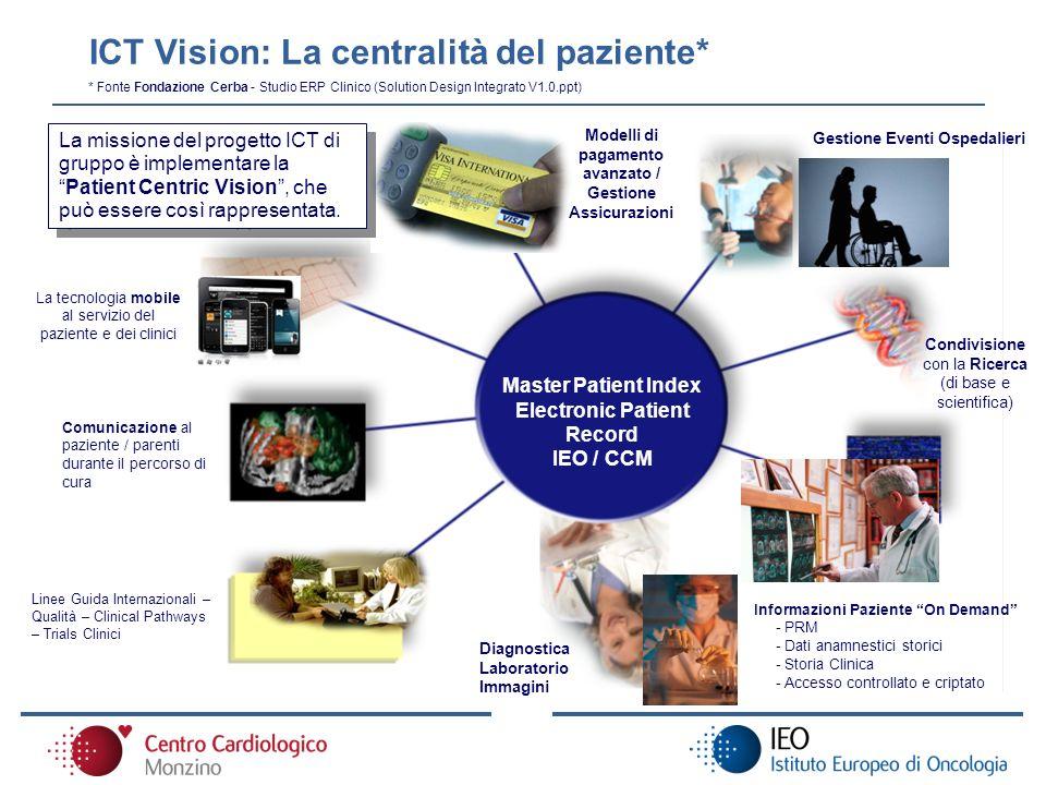 ICT Vision: La centralità del paziente* Condivisione con la Ricerca (di base e scientifica) Diagnostica Laboratorio Immagini Master Patient Index Elec