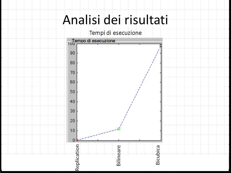 Analisi dei risultati Tempi di esecuzione Replication BilineareBicubica