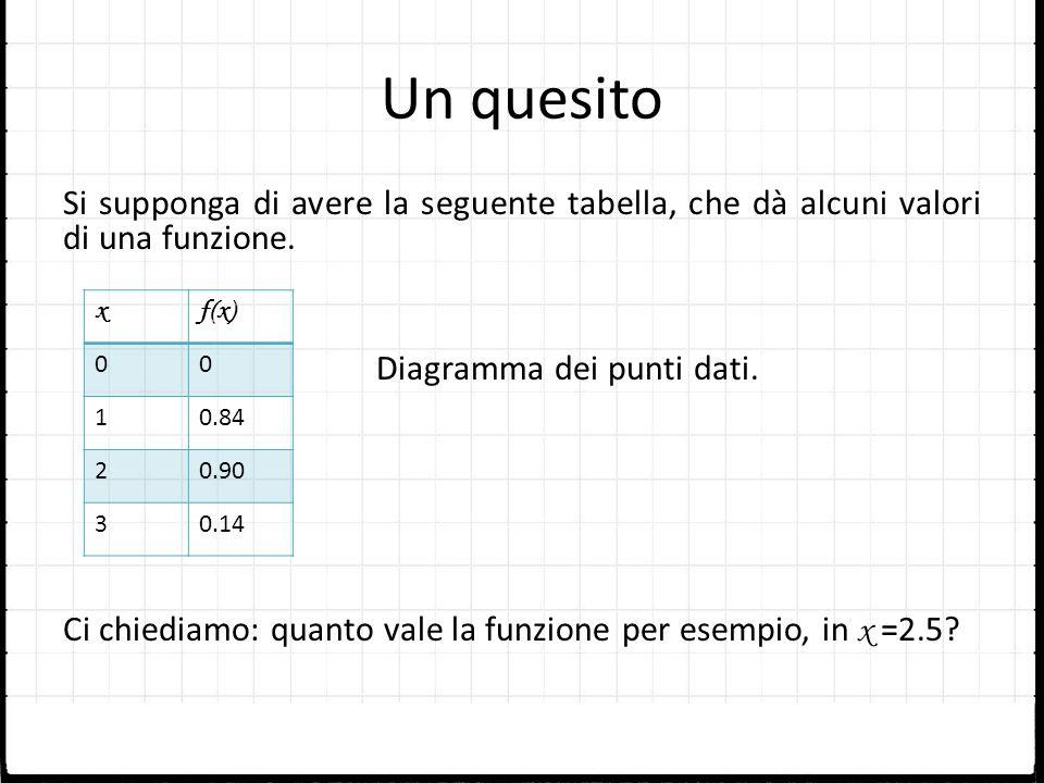 Un quesito Si supponga di avere la seguente tabella, che dà alcuni valori di una funzione. Diagramma dei punti dati. Ci chiediamo: quanto vale la funz