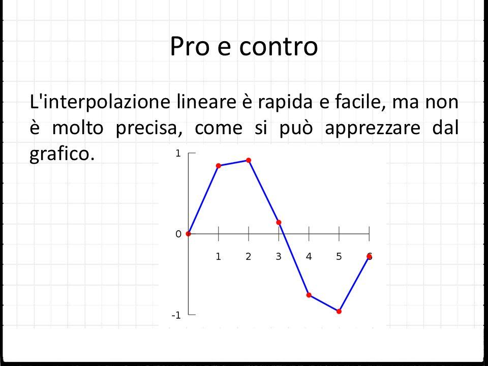 Pro e contro L'interpolazione lineare è rapida e facile, ma non è molto precisa, come si può apprezzare dal grafico.