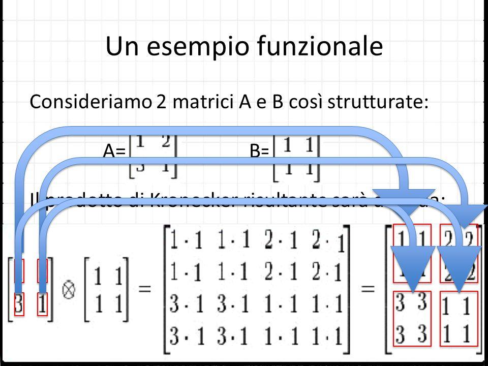Un esempio funzionale Consideriamo 2 matrici A e B così strutturate: A=B= Il prodotto di Kronecker risultante sarà dato da: