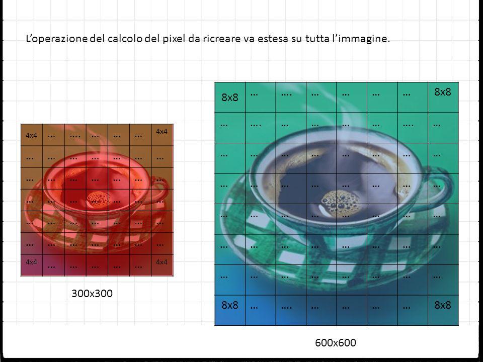 Loperazione del calcolo del pixel da ricreare va estesa su tutta limmagine. 4x4 …….……… 4x4 ………………… ………………… ………………… ………………… ………………… …………… 300x300 600x6