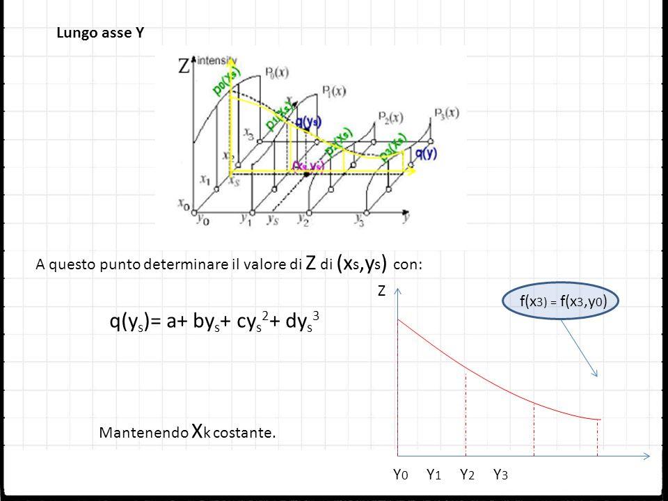 Lungo asse Y A questo punto determinare il valore di Z di (x s,y s ) con: q(y s )= a+ by s + cy s 2 + dy s 3 Mantenendo X k costante. Y0Y1Y2Y3Y0Y1Y2Y3