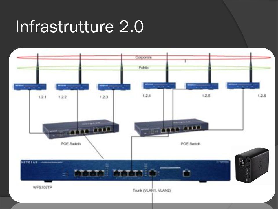 Infrastrutture 2.0