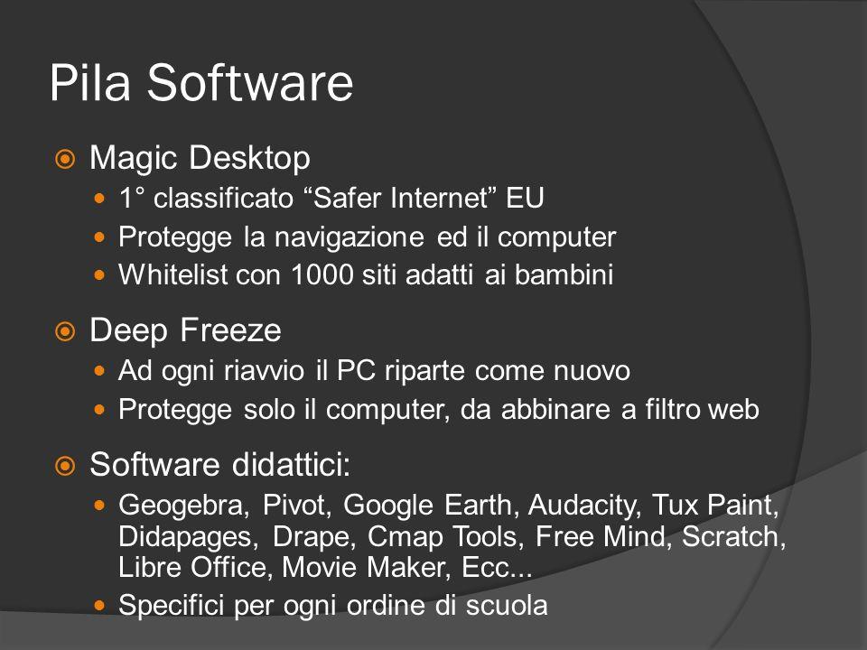 Pila Software Magic Desktop 1° classificato Safer Internet EU Protegge la navigazione ed il computer Whitelist con 1000 siti adatti ai bambini Deep Fr