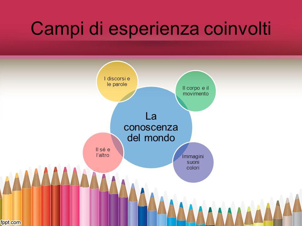 Traguardi per lo sviluppo della competenza I discorsi e le parole Usa la lingua italiana, arricchisce e precisa il proprio lessico.