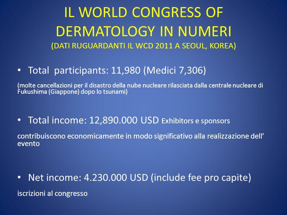 IL WORLD CONGRESS OF DERMATOLOGY IN NUMERI (DATI RUGUARDANTI IL WCD 2011 A SEOUL, KOREA) Total participants: 11,980 (Medici 7,306) (molte cancellazion