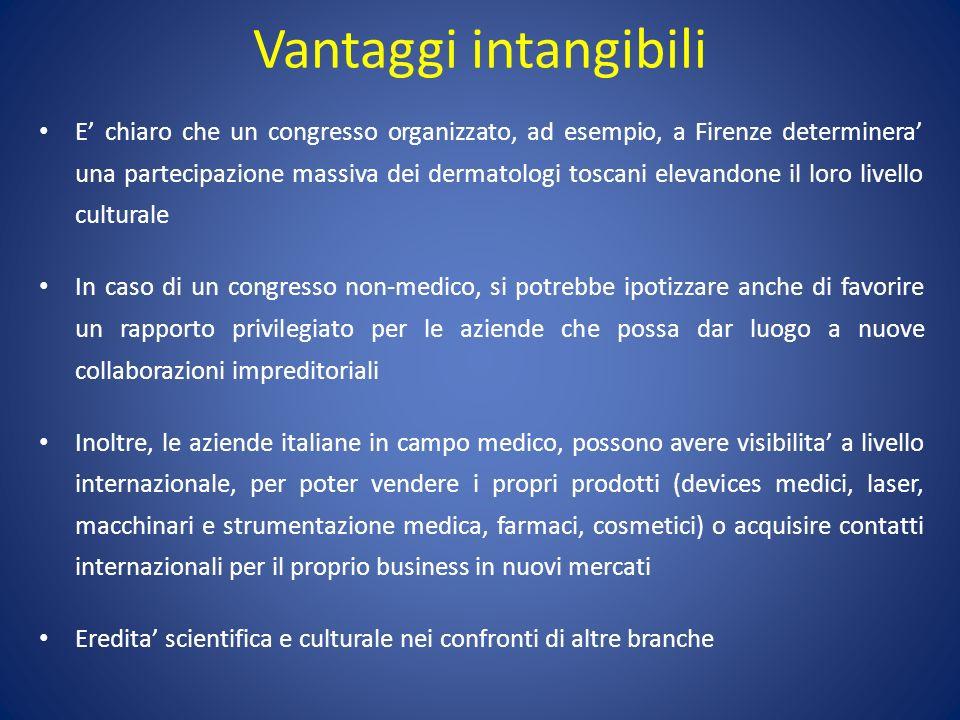 Vantaggi intangibili E chiaro che un congresso organizzato, ad esempio, a Firenze determinera una partecipazione massiva dei dermatologi toscani eleva