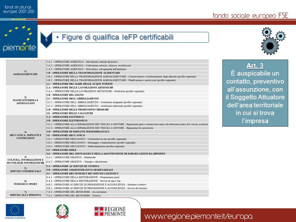 5 Figure di qualifica IeFP certificabiliFigure di qualifica IeFP certificabili Art. 3 È auspicabile un contatto, preventivo allassunzione, con il Sogg