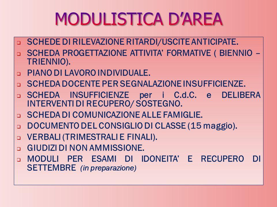 RILEVAZIONE DEI BISOGNI FORMATIVI DEI DOCENTI con tabulazione e pubblicazione dati (in SALA DOCENTI e sul BLOG AREA 2).