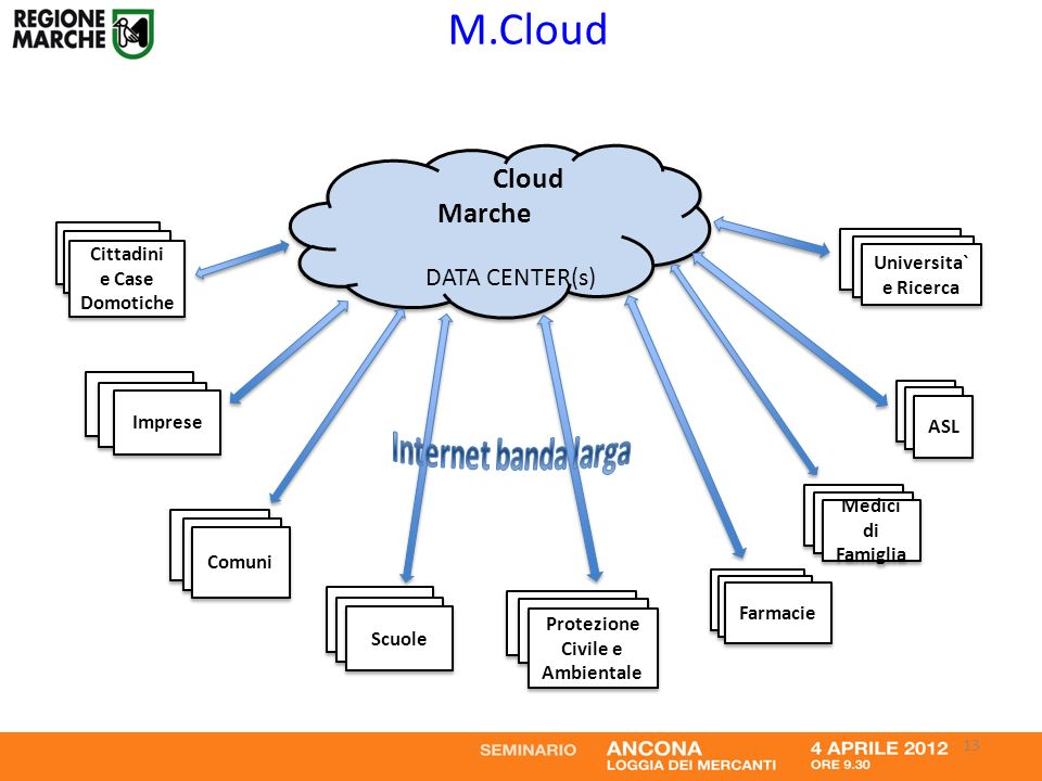 Cloud Marche DATA CENTER(s) Cloud Marche DATA CENTER(s) Protezione Civile e Ambientale Protezione Civile e Ambientale Farmacie Medici di Famiglia Scuole Universita` e Ricerca Universita` e Ricerca ASL Comuni Imprese Cittadini e Case Domotiche Cittadini e Case Domotiche M.Cloud 13