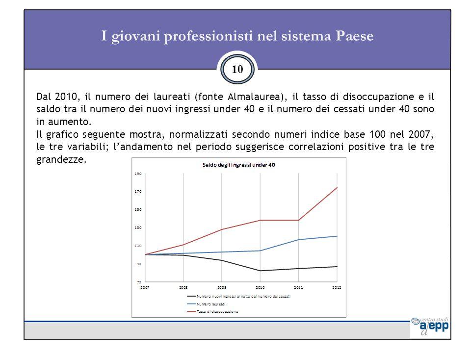 I giovani professionisti nel sistema Paese 10 Dal 2010, il numero dei laureati (fonte Almalaurea), il tasso di disoccupazione e il saldo tra il numero dei nuovi ingressi under 40 e il numero dei cessati under 40 sono in aumento.