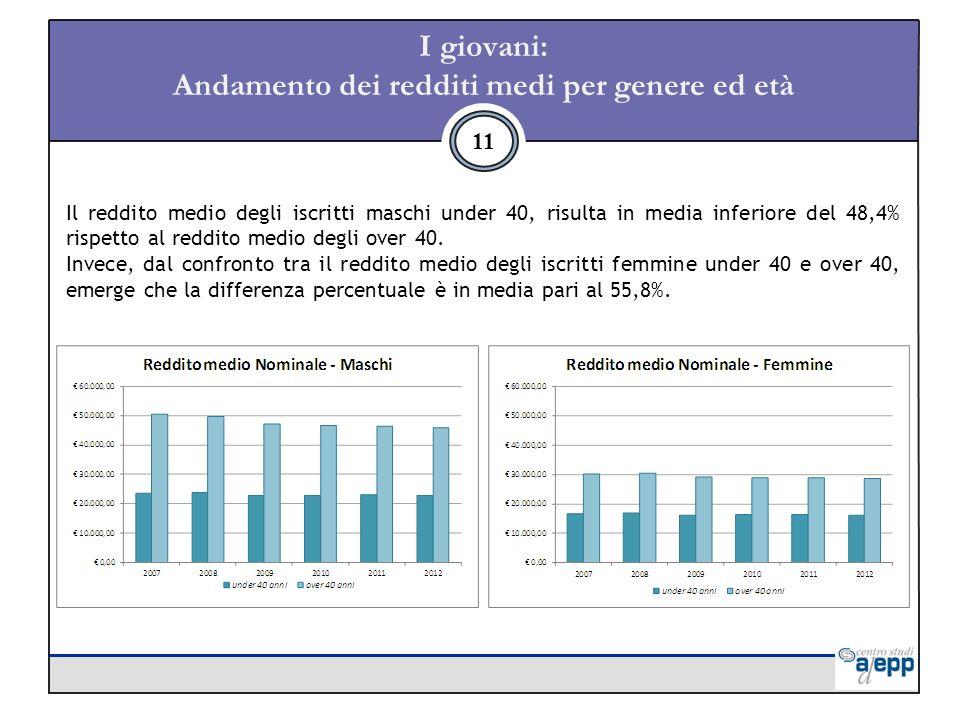 I giovani: Andamento dei redditi medi per genere ed età 11 Il reddito medio degli iscritti maschi under 40, risulta in media inferiore del 48,4% rispetto al reddito medio degli over 40.