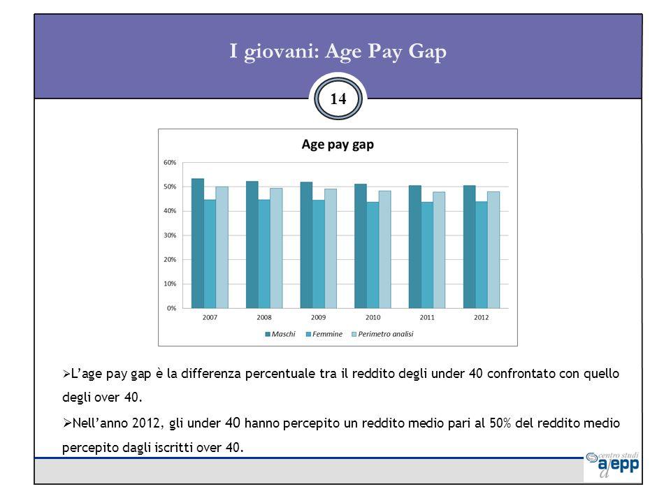 I giovani: Age Pay Gap 14 Lage pay gap è la differenza percentuale tra il reddito degli under 40 confrontato con quello degli over 40.