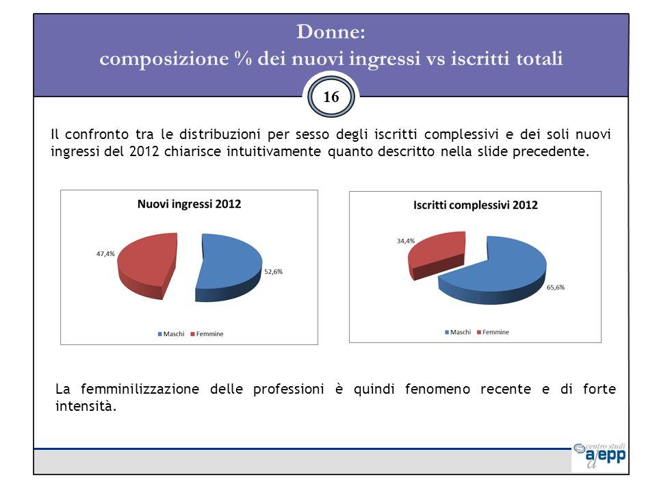 Donne: composizione % dei nuovi ingressi vs iscritti totali 16 Il confronto tra le distribuzioni per sesso degli iscritti complessivi e dei soli nuovi ingressi del 2012 chiarisce intuitivamente quanto descritto nella slide precedente.