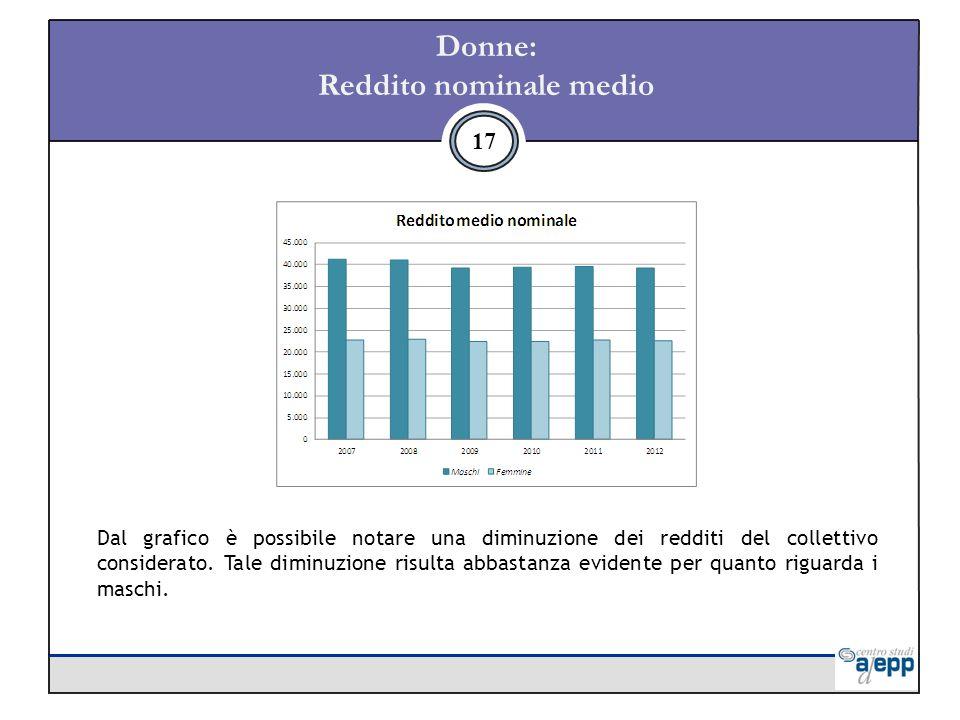 Donne: Reddito nominale medio 17 Dal grafico è possibile notare una diminuzione dei redditi del collettivo considerato.