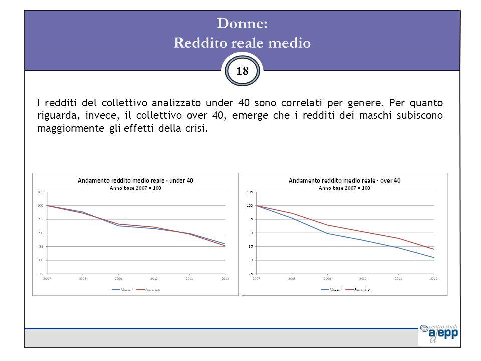Donne: Reddito reale medio 18 I redditi del collettivo analizzato under 40 sono correlati per genere.