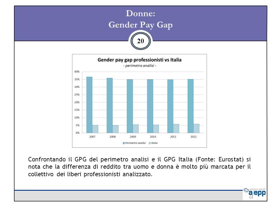 Donne: Gender Pay Gap 20 Confrontando il GPG del perimetro analisi e il GPG Italia (Fonte: Eurostat) si nota che la differenza di reddito tra uomo e donna è molto più marcata per il collettivo dei liberi professionisti analizzato.